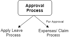 SHIFTHRM Approval Process