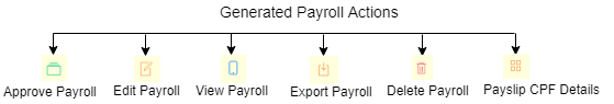 SHIFTHRM Payroll Flow